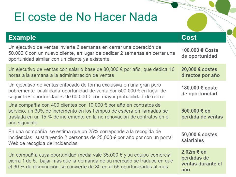 El coste de No Hacer Nada ExampleCost Un ejecutivo de ventas invierte 6 semanas en cerrar una operación de 50.000 con un nuevo cliente, en lugar de de