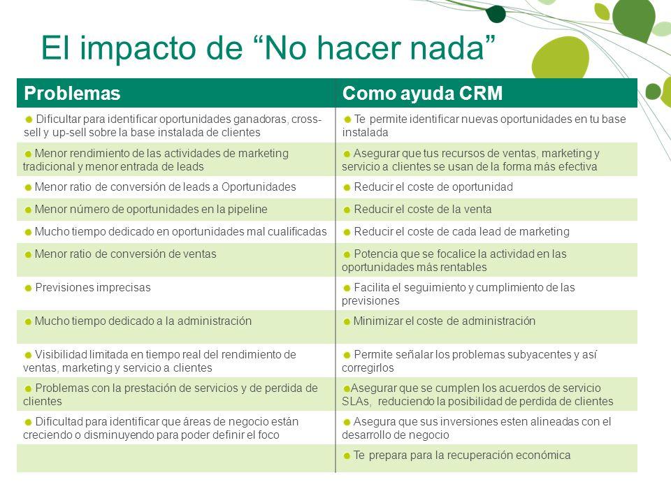 El impacto de No hacer nada ProblemasComo ayuda CRM Dificultar para identificar oportunidades ganadoras, cross- sell y up-sell sobre la base instalada