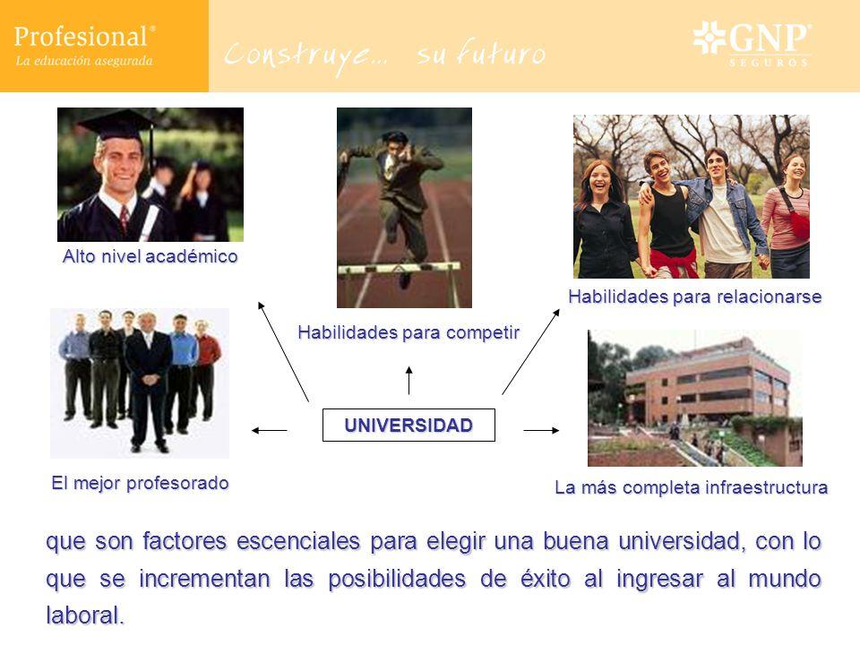 que son factores escenciales para elegir una buena universidad, con lo que se incrementan las posibilidades de éxito al ingresar al mundo laboral. UNI
