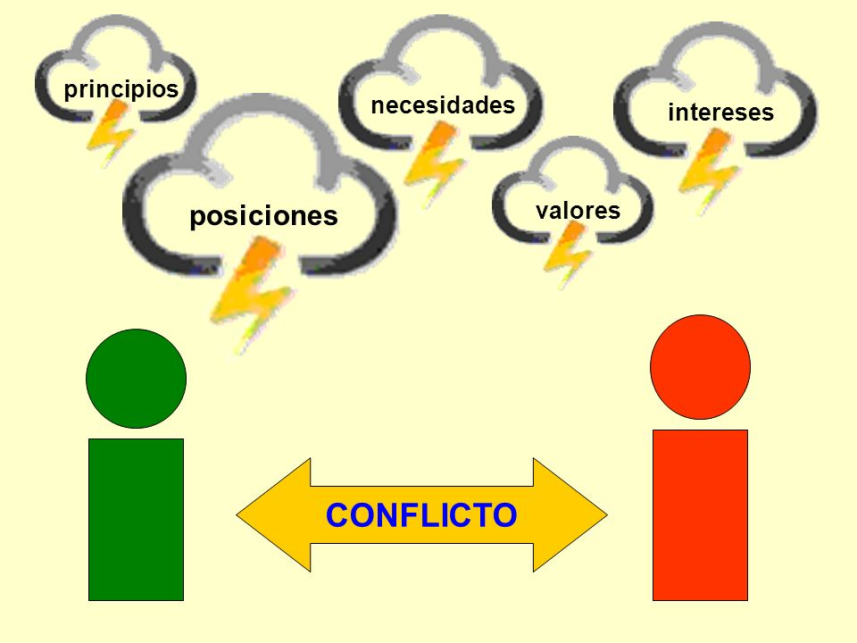 CONFLICTO posiciones necesidadesintereses valoresprincipios