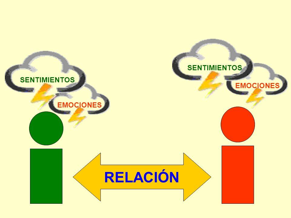 RELACIÓN EMOCIONES SENTIMIENTOS EMOCIONES SENTIMIENTOS