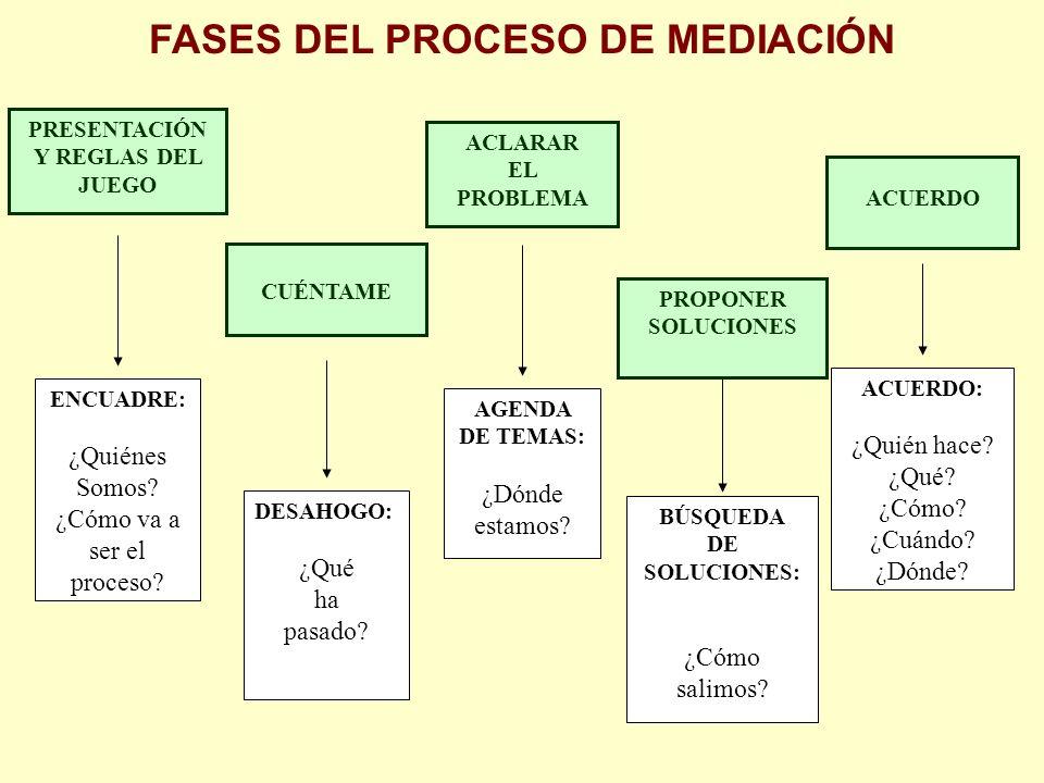 FASES DEL PROCESO DE MEDIACIÓN PRESENTACIÓN Y REGLAS DEL JUEGO ENCUADRE: ¿Quiénes Somos.