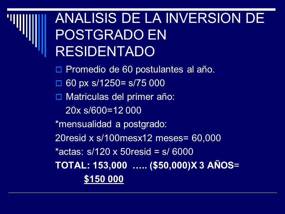 ANALISIS DE LA INVERSION DE POSTGRADO EN RESIDENTADO Promedio de 60 postulantes al año.