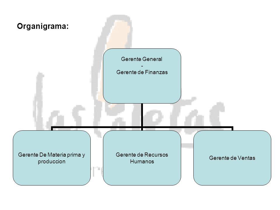 Organigrama: Gerente General - Gerente de Finanzas Gerente De Materia prima y produccion Gerente de Recursos Humanos Gerente de Ventas