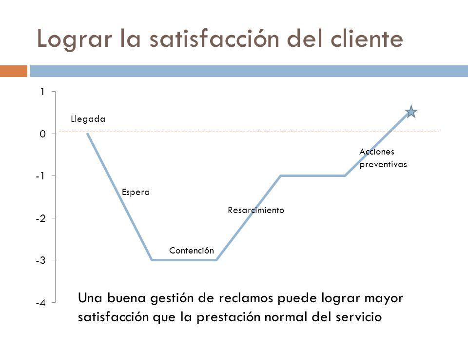 Lograr la satisfacción del cliente Una buena gestión de reclamos puede lograr mayor satisfacción que la prestación normal del servicio
