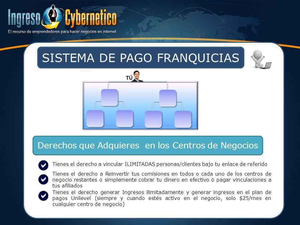 SISTEMA DE PAGO FRANQUICIAS Derechos que Adquieres en los Centros de Negocios Tienes el derecho a vincular ILIMITADAS personas/clientes bajo tu enlace