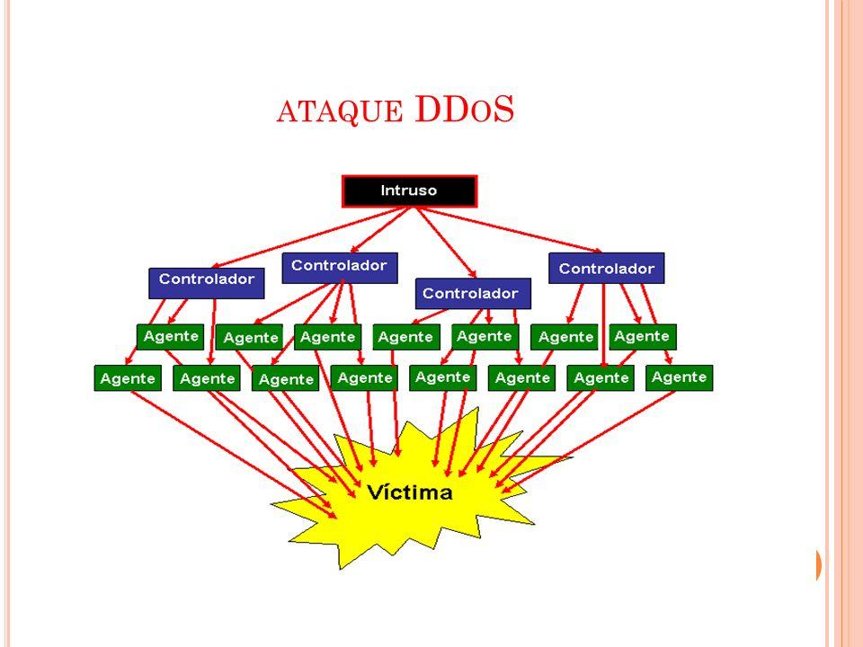 ATAQUE DD O S