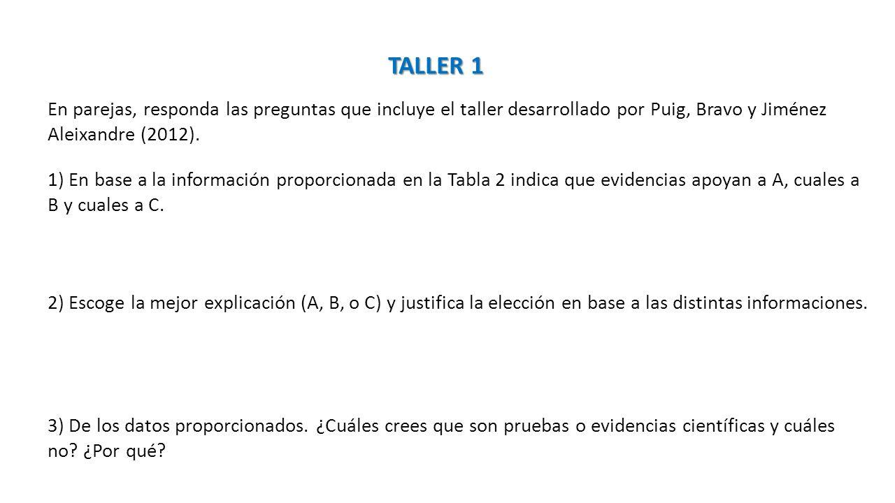 TALLER 1 En parejas, responda las preguntas que incluye el taller desarrollado por Puig, Bravo y Jiménez Aleixandre (2012). 1) En base a la informació