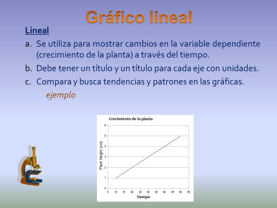 Lineal a.Se utiliza para mostrar cambios en la variable dependiente (crecimiento de la planta) a través del tiempo. b.Debe tener un título y un título