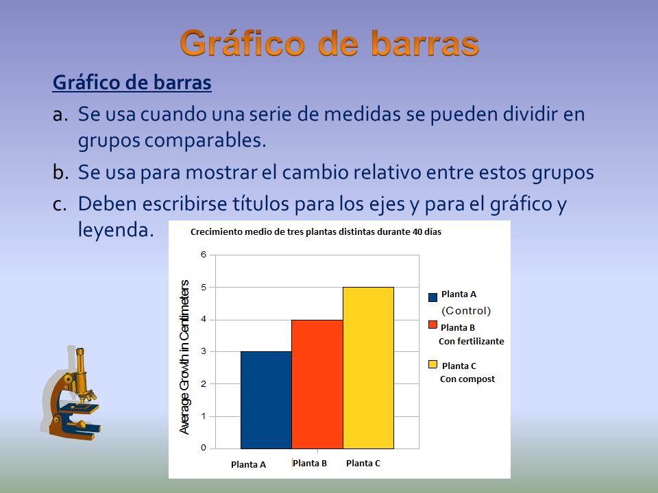 Gráfico de barras a.Se usa cuando una serie de medidas se pueden dividir en grupos comparables. b.Se usa para mostrar el cambio relativo entre estos g