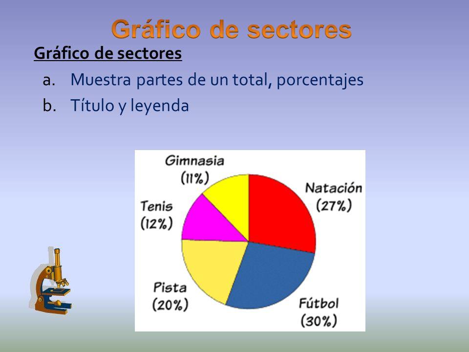 Gráfico de sectores a.Muestra partes de un total, porcentajes b.Título y leyenda