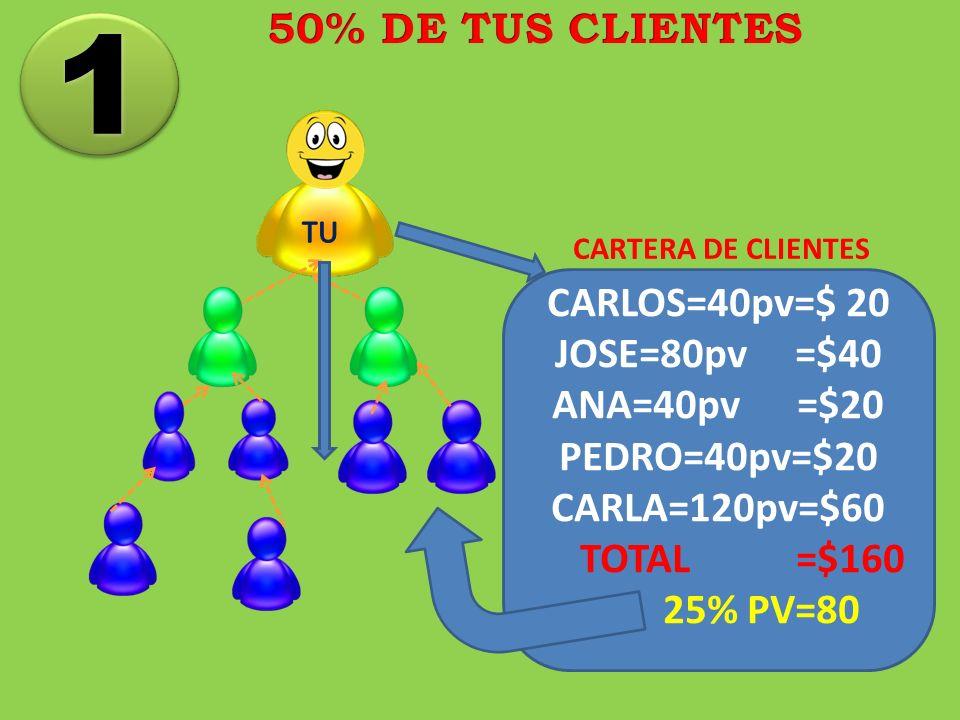 CARLOS=40pv=$ 20 JOSE=80pv =$40 ANA=40pv =$20 PEDRO=40pv=$20 CARLA=120pv=$60 TOTAL =$160 25% PV=80 CARTERA DE CLIENTES 1 1