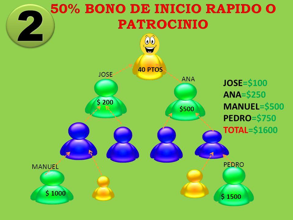 $ 200 $500 $ 1000 $ 1500 40 PTOS 2 2 JOSE ANA PEDRO MANUEL JOSE=$100 ANA=$250 MANUEL=$500 PEDRO=$750 TOTAL=$1600