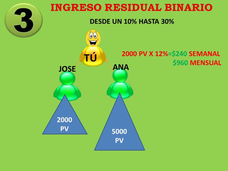 TÚ DESDE UN 10% HASTA 30% 3 3 2000 PV 5000 PV JOSE ANA 2000 PV X 12%=$240 SEMANAL $960 MENSUAL