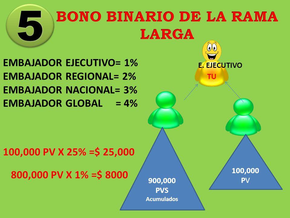 5 5 EMBAJADOR EJECUTIVO= 1% EMBAJADOR REGIONAL= 2% EMBAJADOR NACIONAL= 3% EMBAJADOR GLOBAL = 4% 900,000 PVS Acumulados 100,000 PV E. EJECUTIVO TU 800,