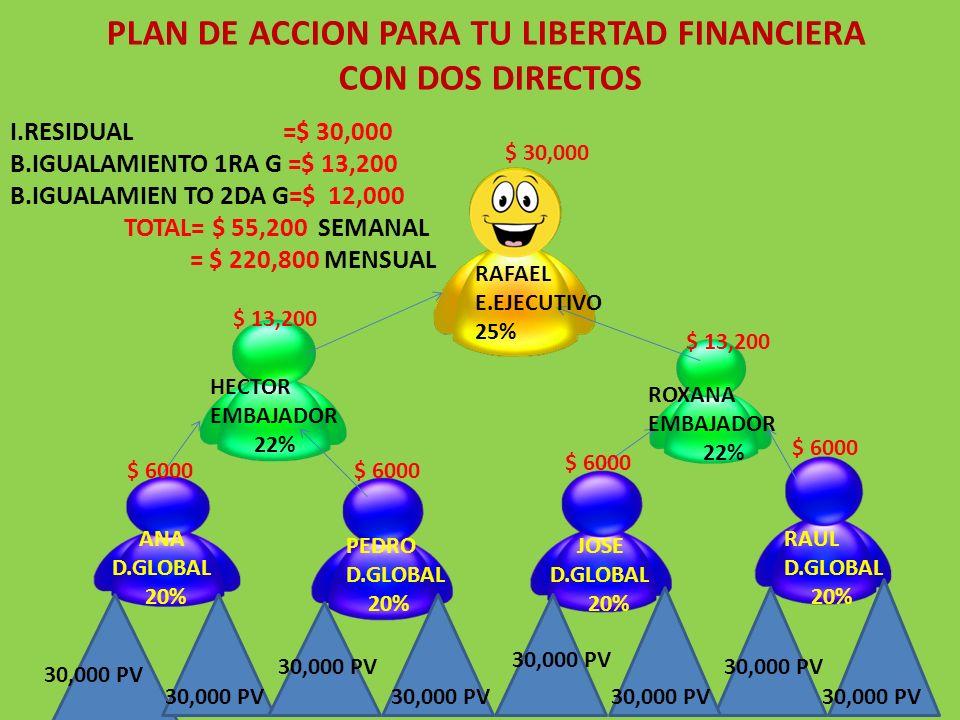 I.RESIDUAL =$ 30,000 B.IGUALAMIENTO 1RA G =$ 13,200 B.IGUALAMIEN TO 2DA G=$ 12,000 TOTAL= $ 55,200 SEMANAL = $ 220,800 MENSUAL RAFAEL E.EJECUTIVO 25%
