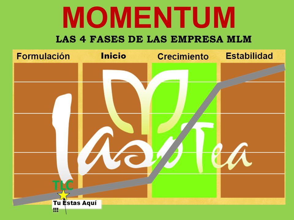 Formulación Inicio Crecimiento Estabilidad MOMENTUM Tu Estas Aquí !!! TLC