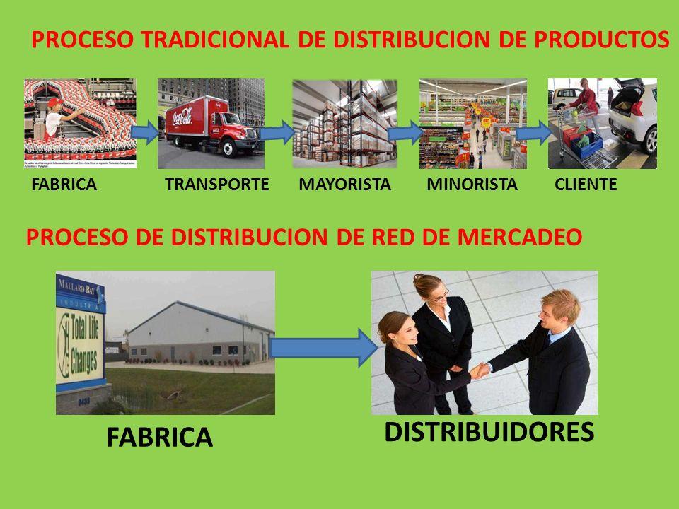PROCESO TRADICIONAL DE DISTRIBUCION DE PRODUCTOS PROCESO DE DISTRIBUCION DE RED DE MERCADEO FABRICATRANSPORTEMAYORISTAMINORISTACLIENTE FABRICA DISTRIB