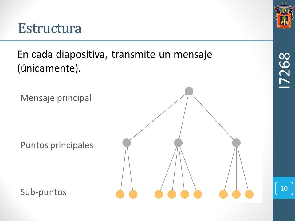 En cada diapositiva, transmite un mensaje (únicamente). I7268 10 Estructura Mensaje principal Puntos principales Sub-puntos