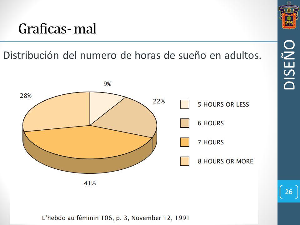 26 Graficas- mal Distribución del numero de horas de sueño en adultos. DISEÑO