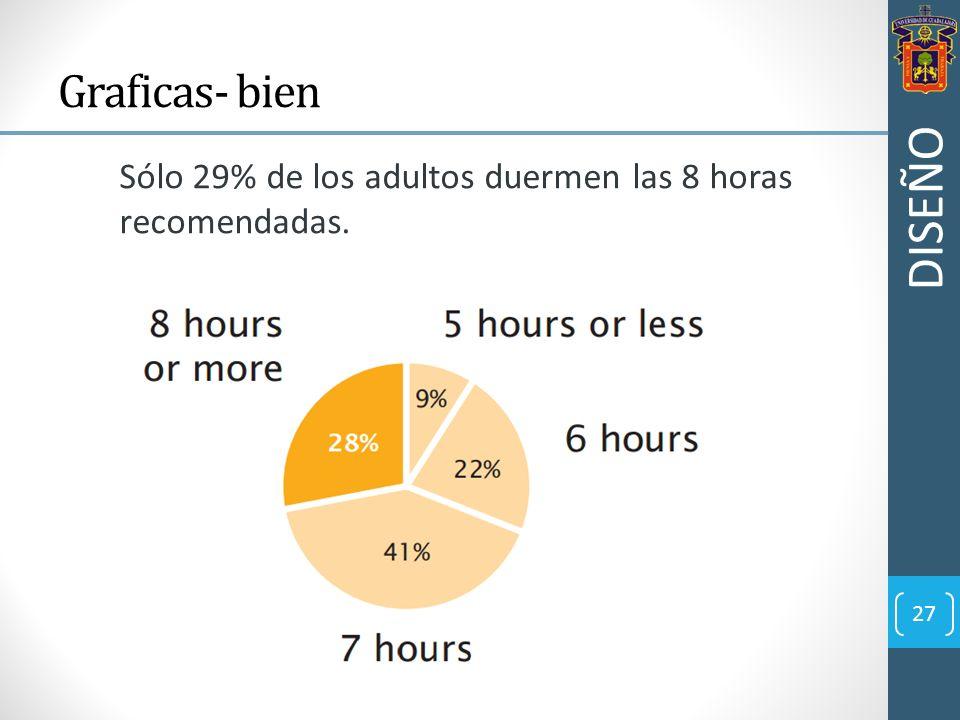 27 Graficas- bien Sólo 29% de los adultos duermen las 8 horas recomendadas. DISEÑO