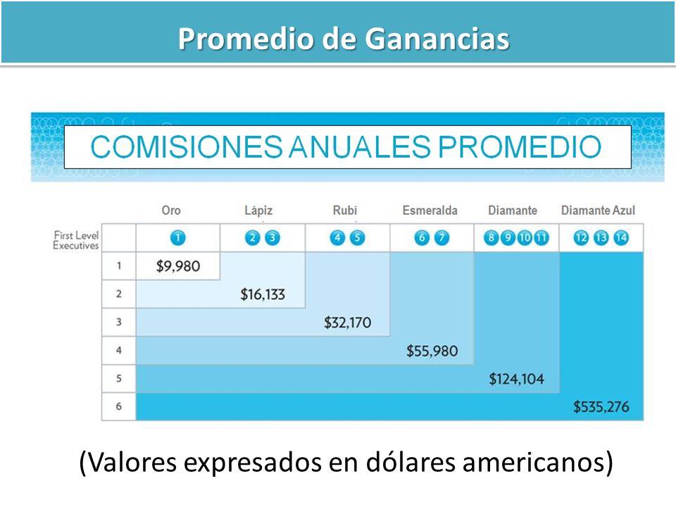 Promedio de Ganancias (Valores expresados en dólares americanos)