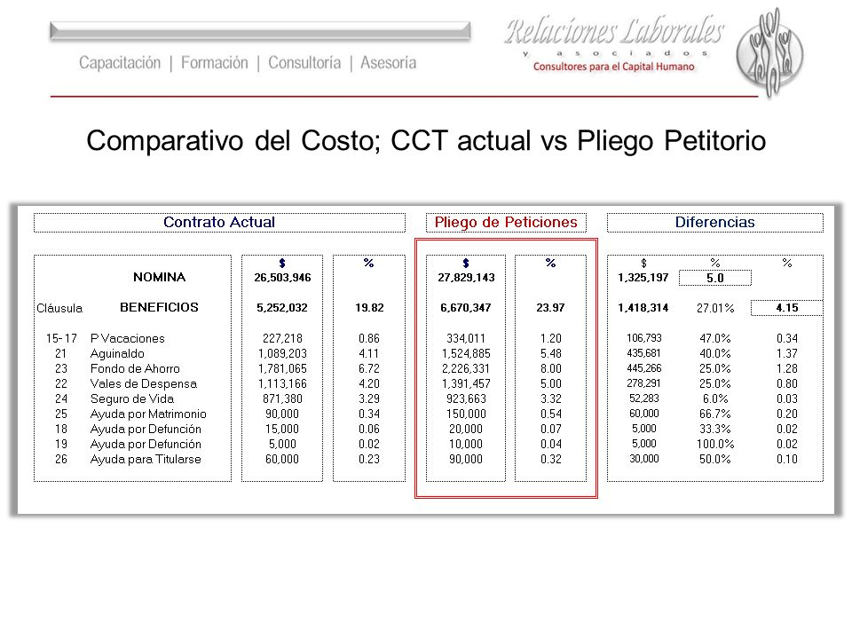 Comparativo del Costo; CCT actual vs Pliego Petitorio