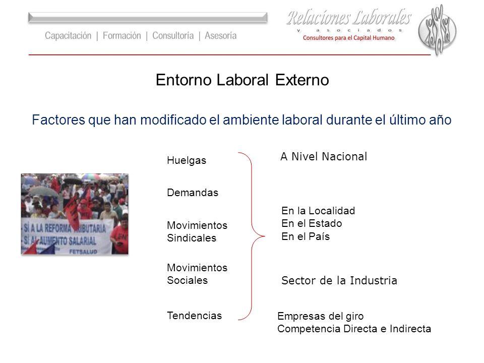 Huelgas Demandas Tendencias Movimientos Sindicales Movimientos Sociales En la Localidad En el Estado En el País A Nivel Nacional Sector de la Industri