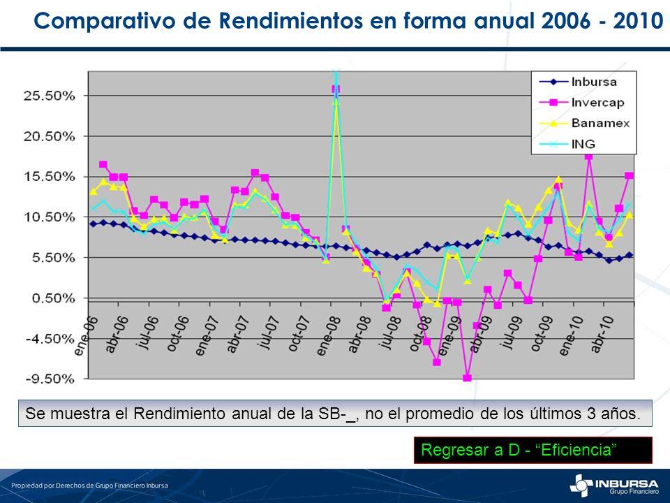 Comparativo de Rendimientos en forma anual 2006 - 2010 Se muestra el Rendimiento anual de la SB-_, no el promedio de los últimos 3 años. Regresar a D