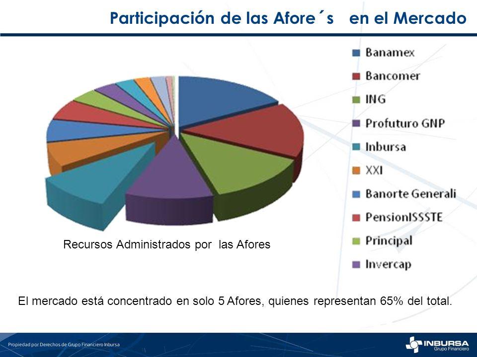 Recursos Administrados por las Afores El mercado está concentrado en solo 5 Afores, quienes representan 65% del total.