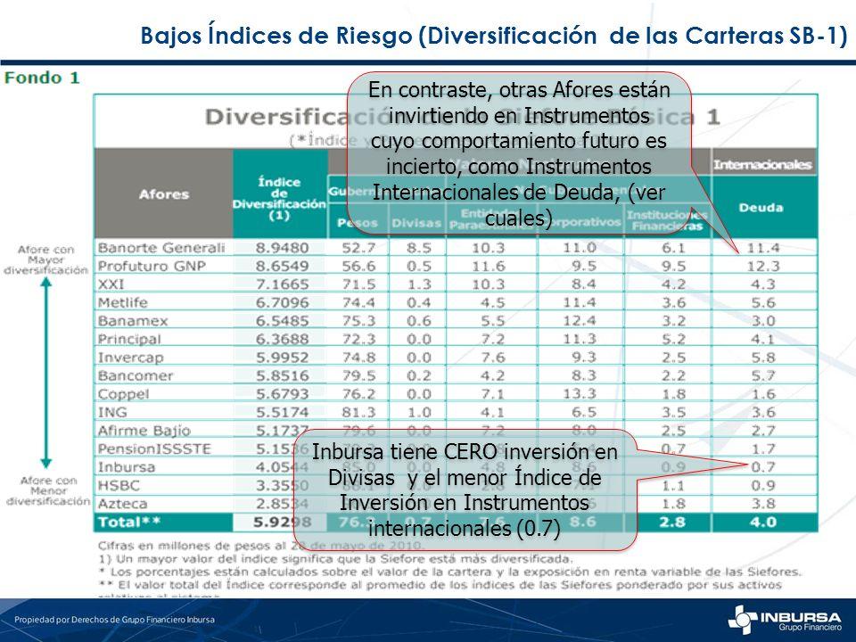 Bajos Índices de Riesgo (Diversificación de las Carteras SB-1) Inbursa tiene CERO inversión en Divisas y el menor Índice de Inversión en Instrumentos