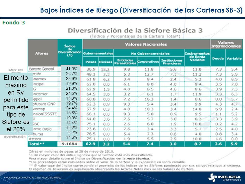 Bajos Índices de Riesgo (Diversificación de las Carteras SB-3) 41.9% 26.7% 23.9% 19.9% 21.3% 24.5% 14.3% 19.7% 24.4% 15.8% 19.0% 14.4% 12.2% 8.2% 14.6