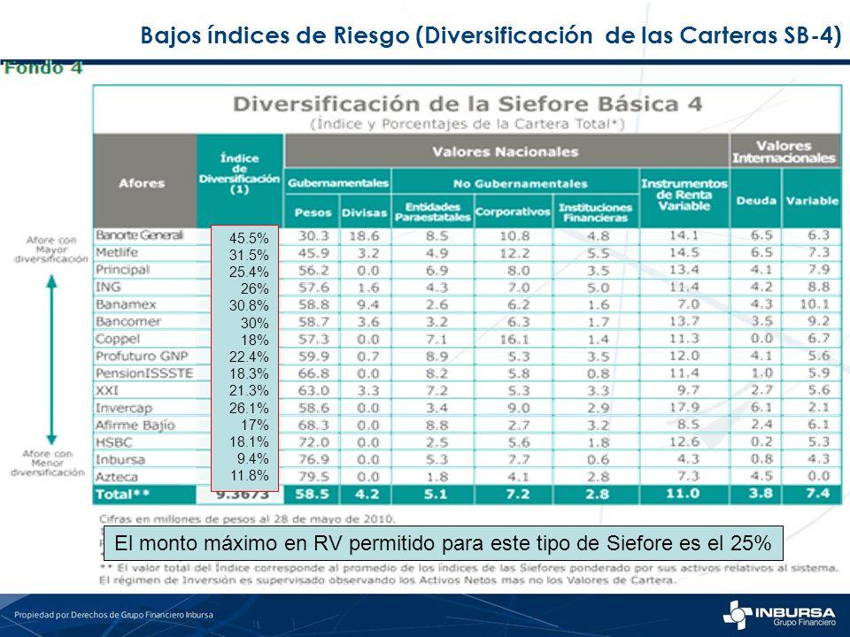 Bajos índices de Riesgo (Diversificación de las Carteras SB-4) El monto máximo en RV permitido para este tipo de Siefore es el 25% 45.5% 31.5% 25.4% 2