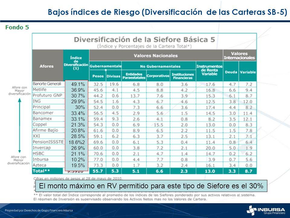 Bajos índices de Riesgo (Diversificación de las Carteras SB-5) El monto máximo en RV permitido para este tipo de Siefore es el 30% 49.1% 36.9% 30.7% 2
