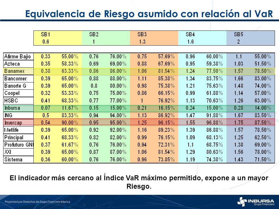 Equivalencia de Riesgo asumido con relación al VaR El indicador más cercano al Índice VaR máximo permitido, expone a un mayor Riesgo.