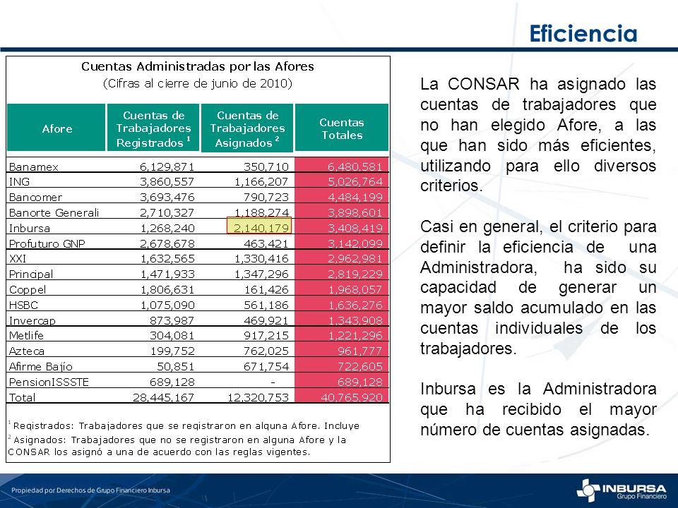 Eficiencia La CONSAR ha asignado las cuentas de trabajadores que no han elegido Afore, a las que han sido más eficientes, utilizando para ello diverso