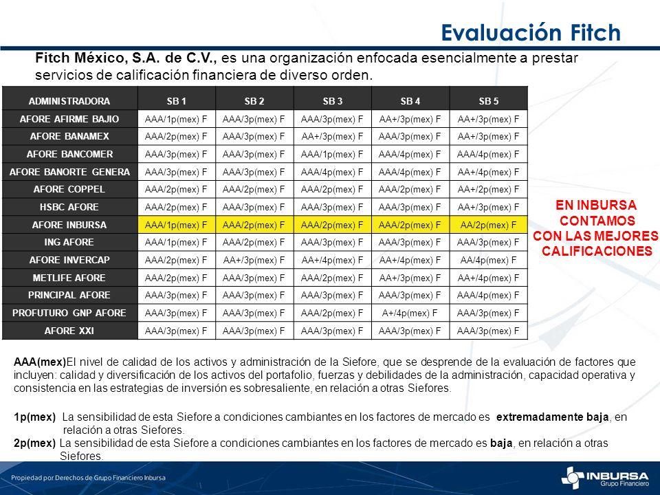 ADMINISTRADORASB 1SB 2SB 3SB 4SB 5 AFORE AFIRME BAJIOAAA/1p(mex) FAAA/3p(mex) F AA+/3p(mex) F AFORE BANAMEXAAA/2p(mex) FAAA/3p(mex) FAA+/3p(mex) FAAA/
