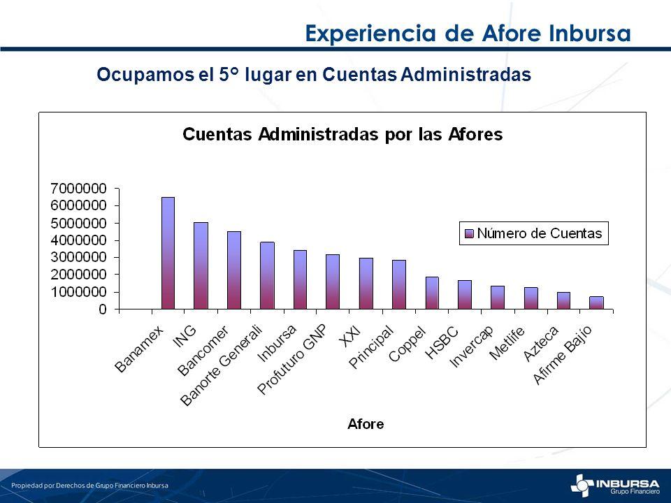 Experiencia de Afore Inbursa Ocupamos el 5° lugar en Cuentas Administradas