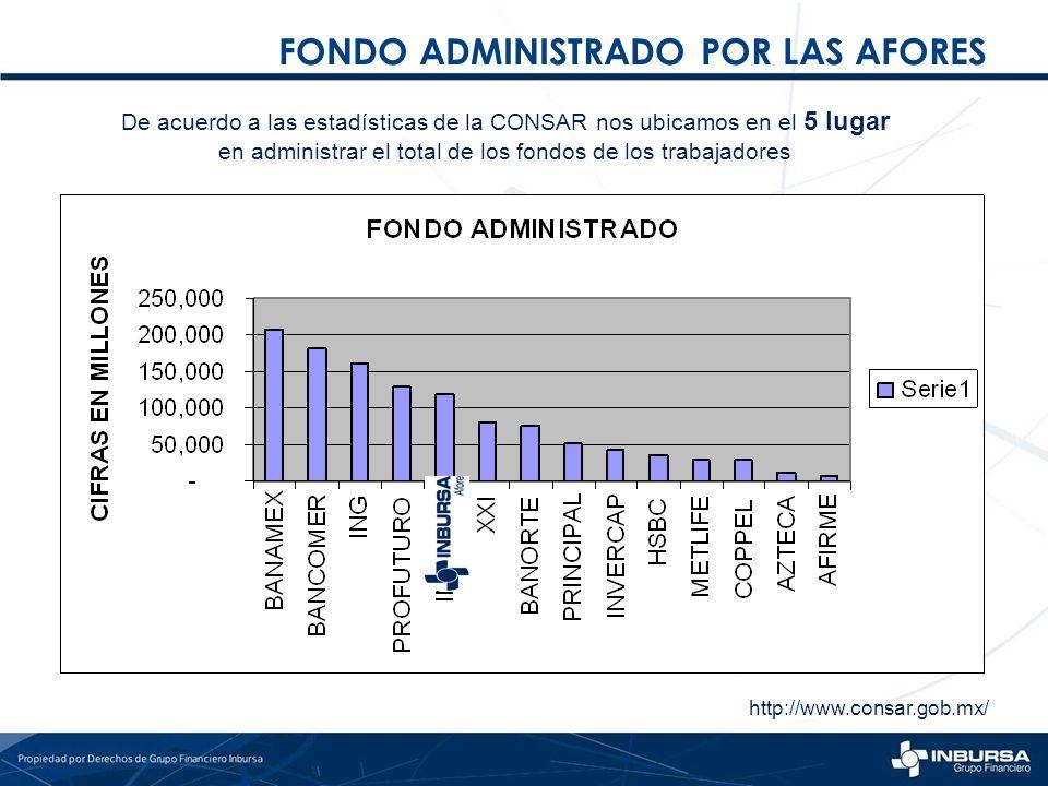 FONDO ADMINISTRADO POR LAS AFORES De acuerdo a las estadísticas de la CONSAR nos ubicamos en el 5 lugar en administrar el total de los fondos de los t