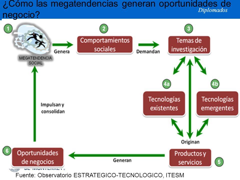 Diplomados ¿ Cómo las megatendencias generan oportunidades de negocio? Fuente: Observatorio ESTRATEGICO-TECNOLOGICO, ITESM