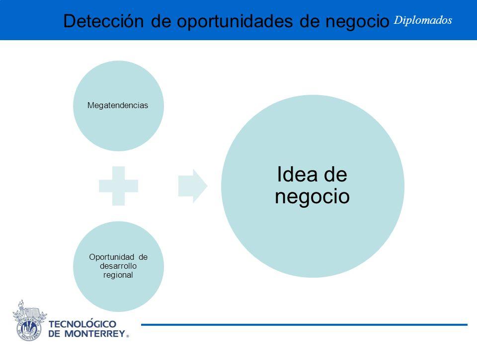 Diplomados Detección de oportunidades de negocio Megatendencias Oportunidad de desarrollo regional Idea de negocio