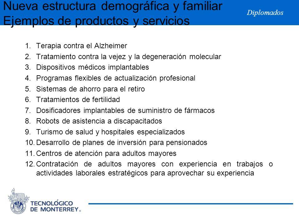 Diplomados Nueva estructura demográfica y familiar Ejemplos de productos y servicios 1.Terapia contra el Alzheimer 2.Tratamiento contra la vejez y la