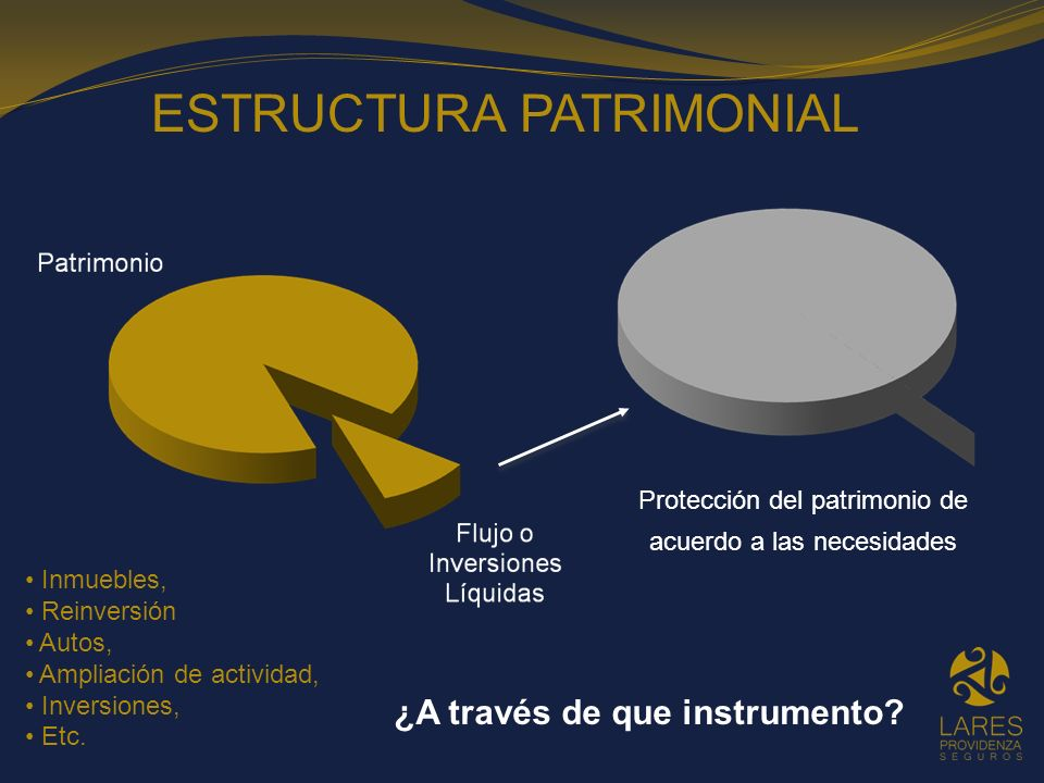 Inmuebles, Reinversión Autos, Ampliación de actividad, Inversiones, Etc. ESTRUCTURA PATRIMONIAL Protección del patrimonio de acuerdo a las necesidades