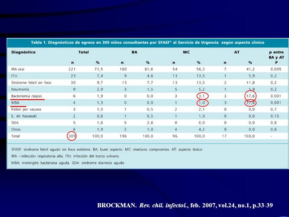BROCKMAN. Rev. chil. infectol., feb. 2007, vol.24, no.1, p.33-39