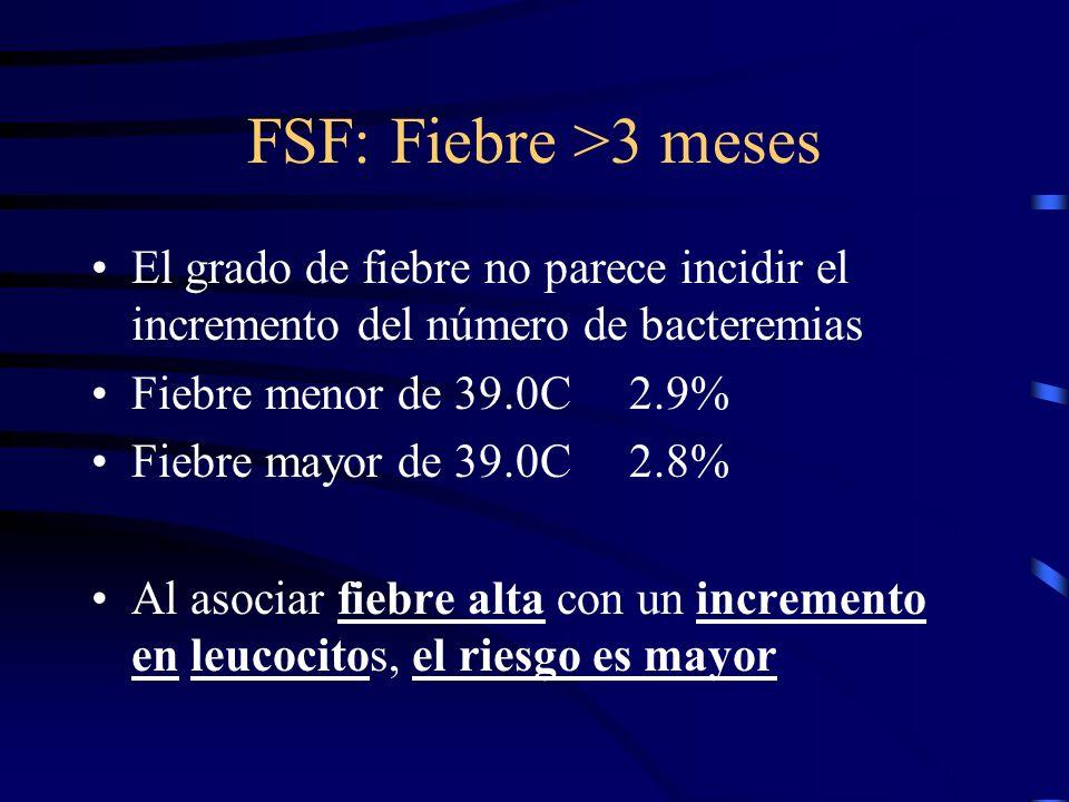 FSF: Fiebre >3 meses El grado de fiebre no parece incidir el incremento del número de bacteremias Fiebre menor de 39.0C 2.9% Fiebre mayor de 39.0C 2.8