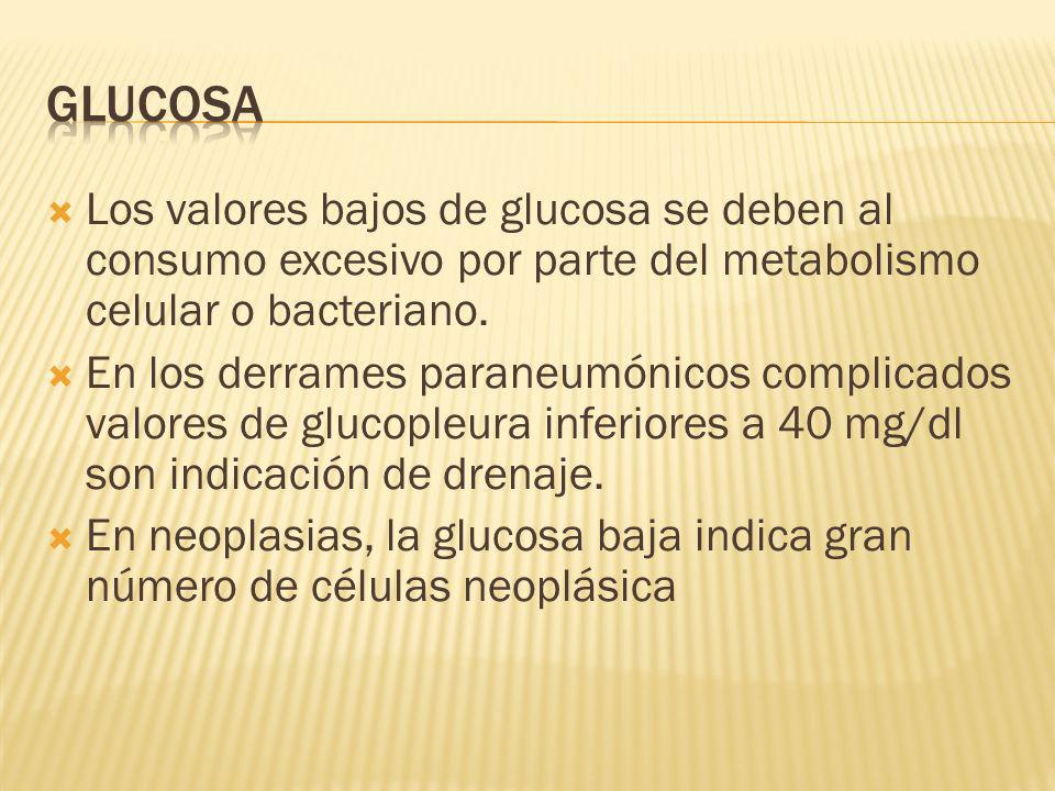 Los valores bajos de glucosa se deben al consumo excesivo por parte del metabolismo celular o bacteriano.