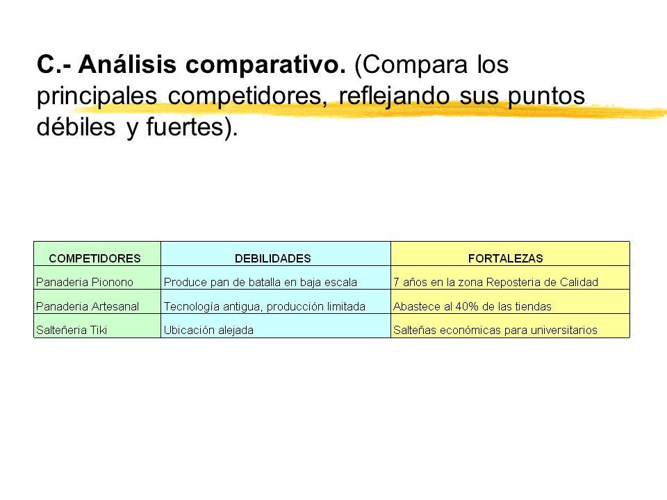 C.- Análisis comparativo. (Compara los principales competidores, reflejando sus puntos débiles y fuertes).