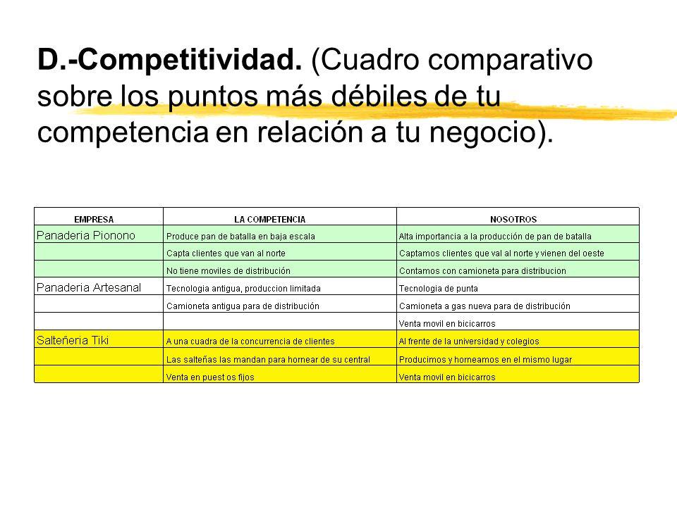 D.-Competitividad. (Cuadro comparativo sobre los puntos más débiles de tu competencia en relación a tu negocio).