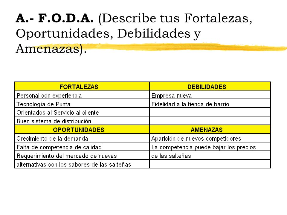 A.- F.O.D.A. (Describe tus Fortalezas, Oportunidades, Debilidades y Amenazas).
