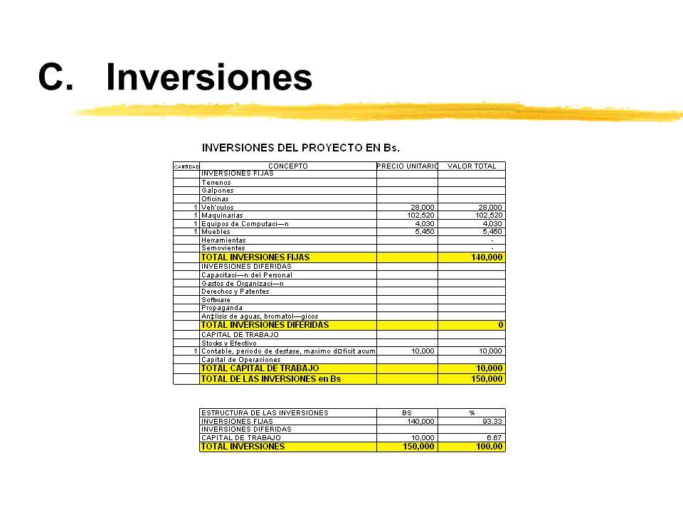 C.Inversiones